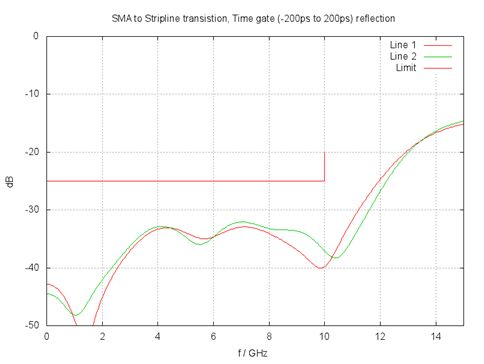 Measured matching values of SMA to stripline transition